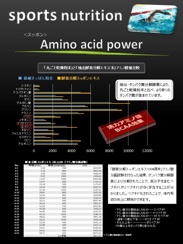 まるごと乾燥粉末のアミノ酸比較